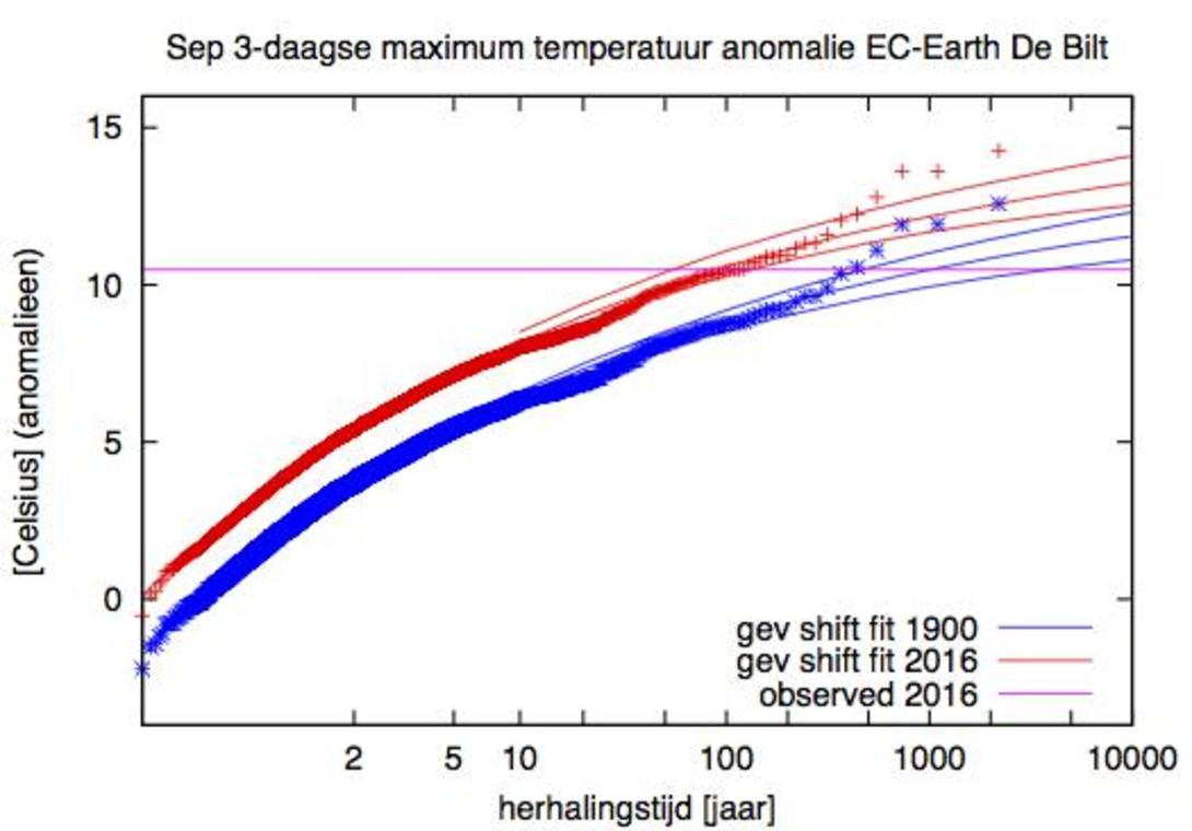 maximum temperatuur de bilt ec earth mode;l